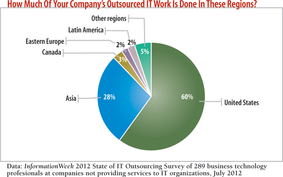 Information Week indicates that 60% of the outsourced work is to U.S. companies.