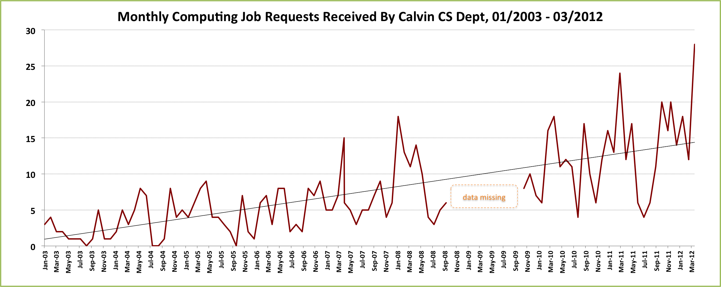 Calvin computer science students are in high demand