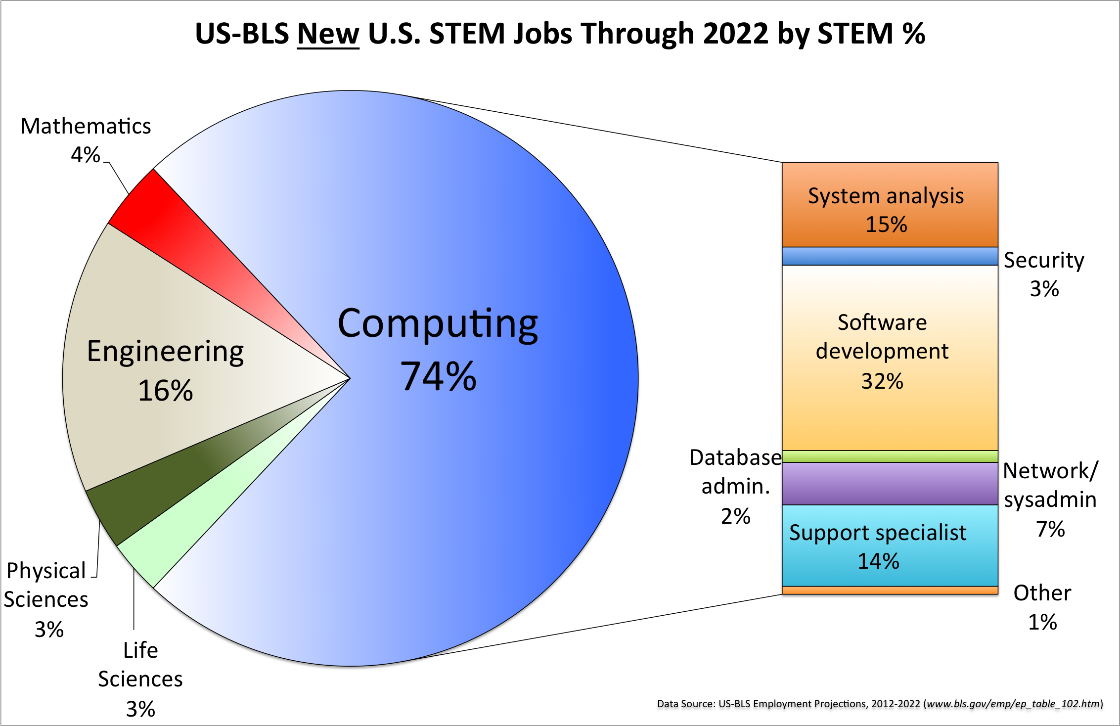 Computing Careers Market (2014)