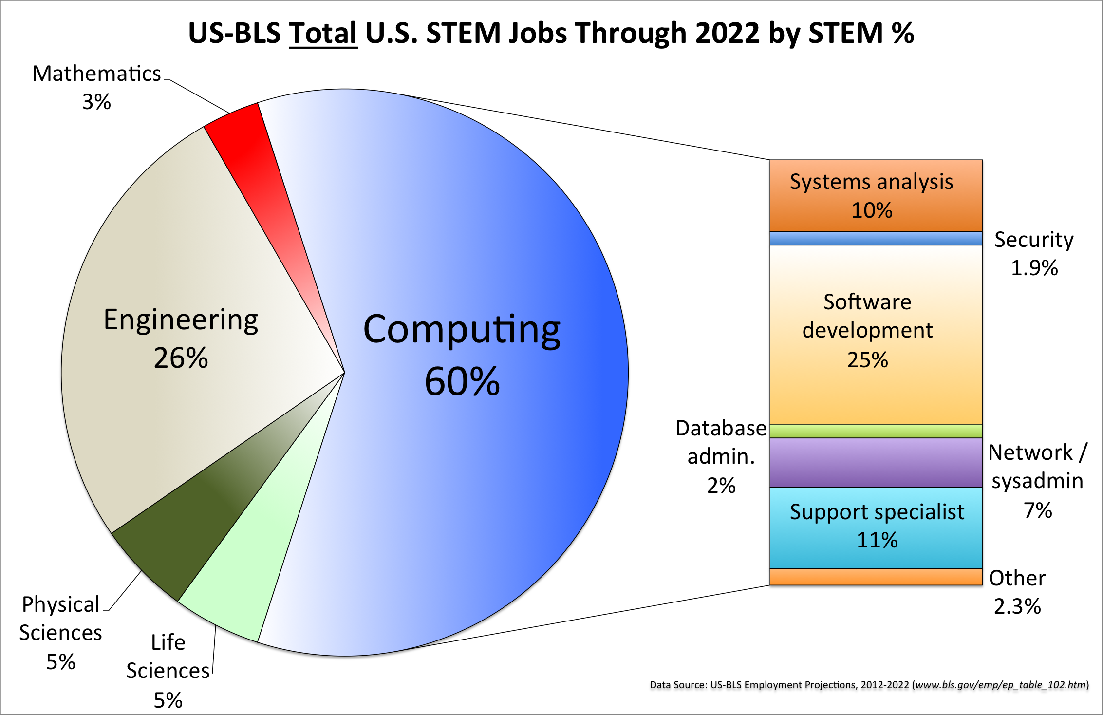 The U.S. Bureau of Labor predicts that between now and 2022,