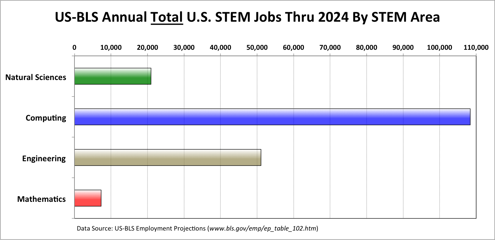 The U.S. Bureau of Labor predicts that between now and 2024, 