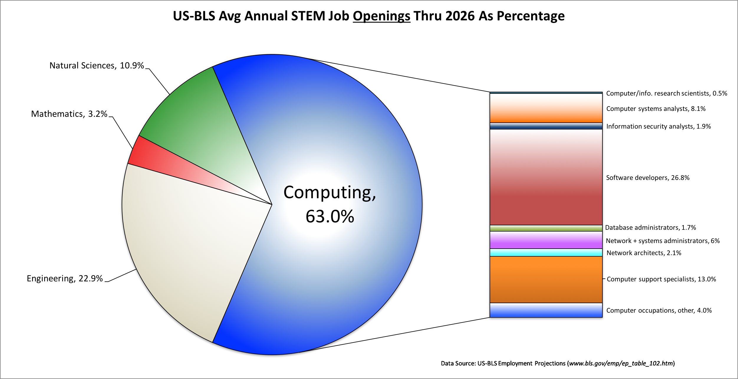 The U.S. Bureau of Labor predicts that between now and 2026, 