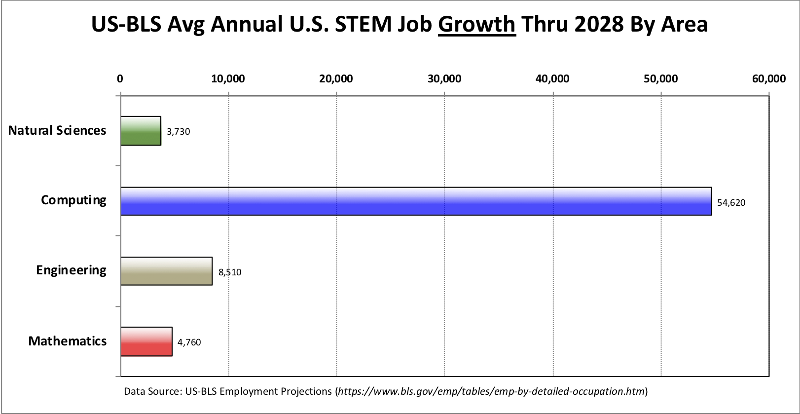 The U.S. Bureau of Labor predicts that between now and 2028,               the vast majority the new STEM jobs will be in computing