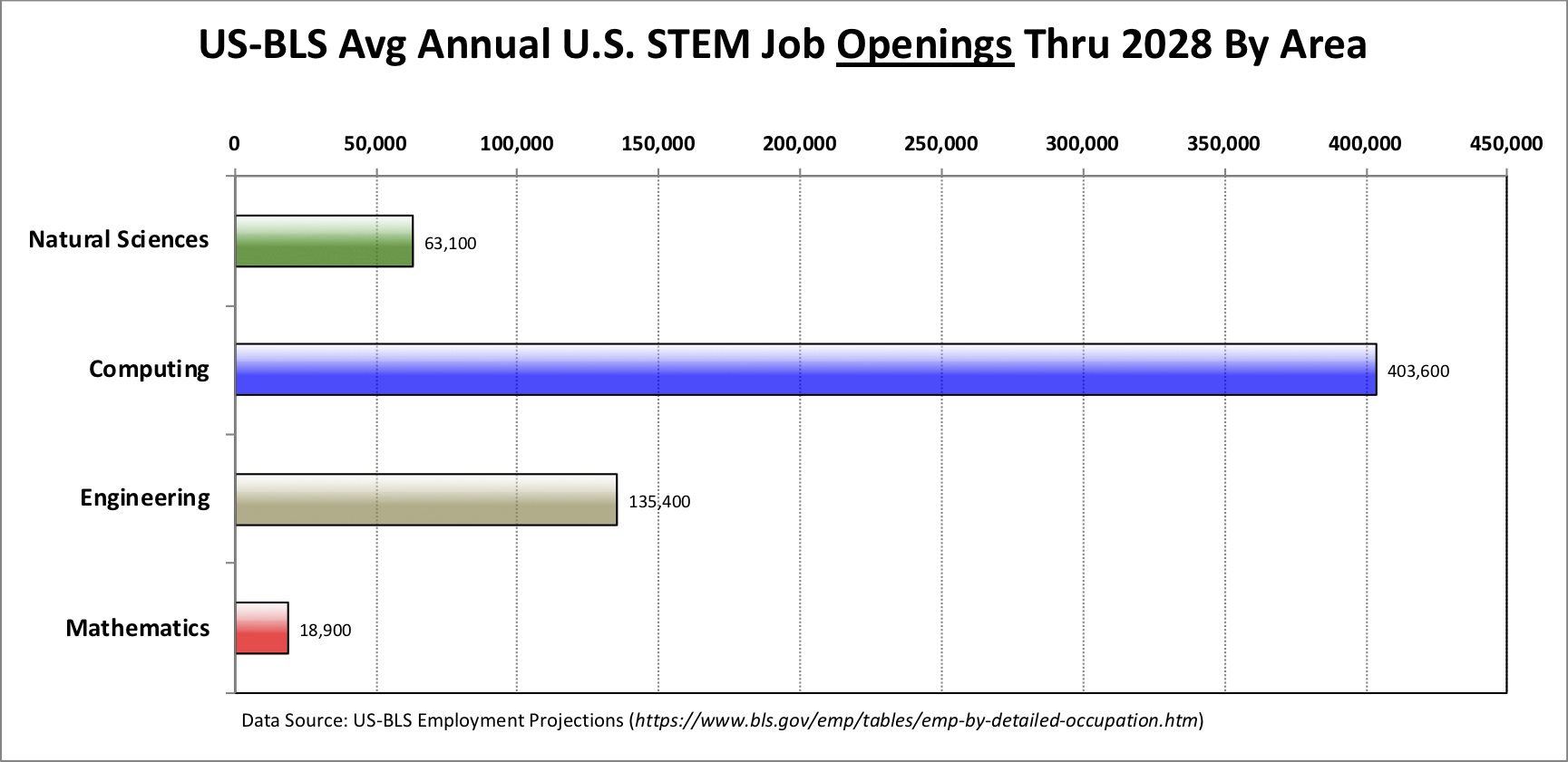 The U.S. Bureau of Labor predicts that between now and 2028,               the vast majority of the total STEM jobs will be in computing