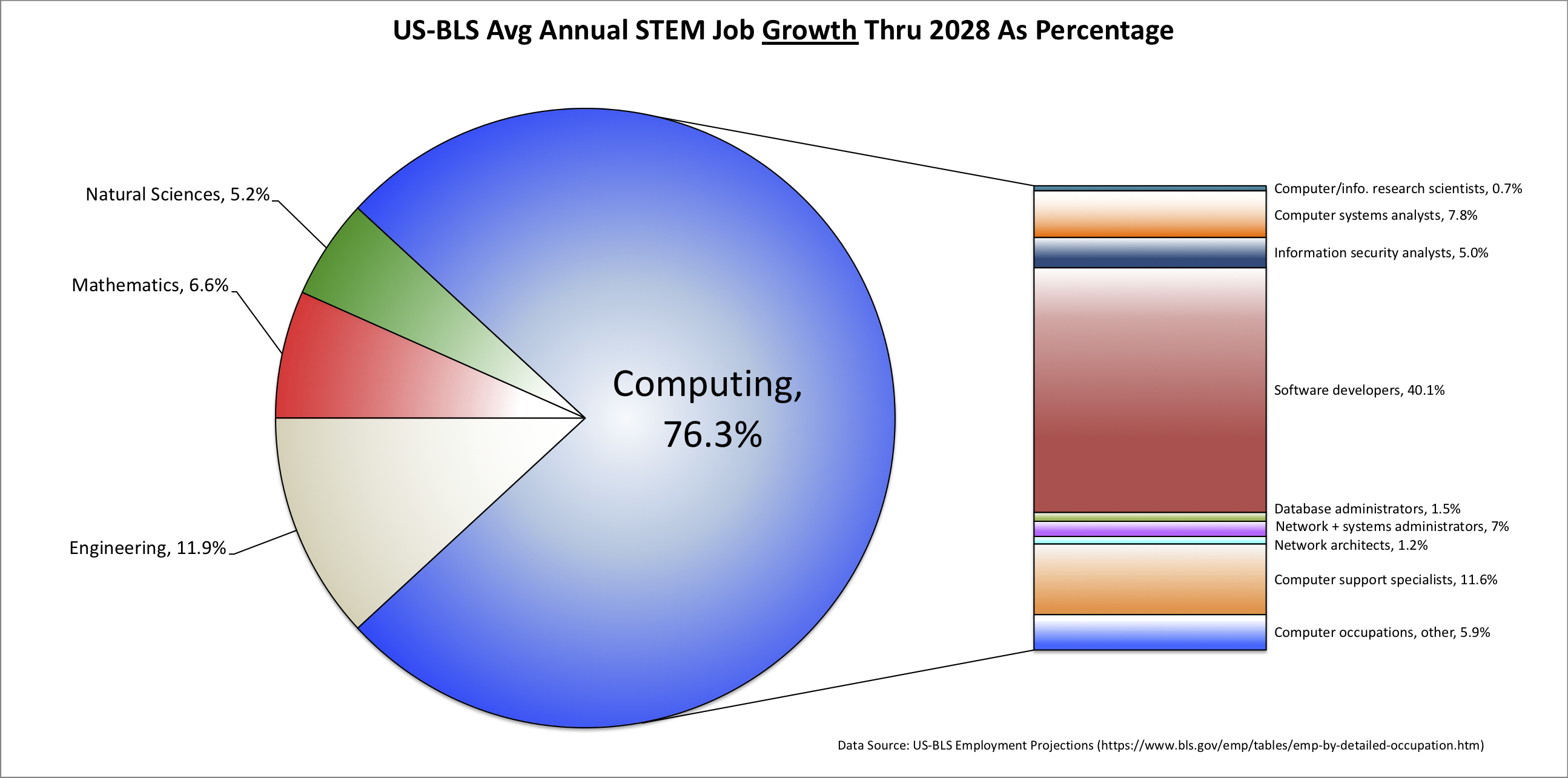 The U.S. Bureau of Labor predicts that between now and 2028,               almost 69% of the new STEM jobs will be computing jobs