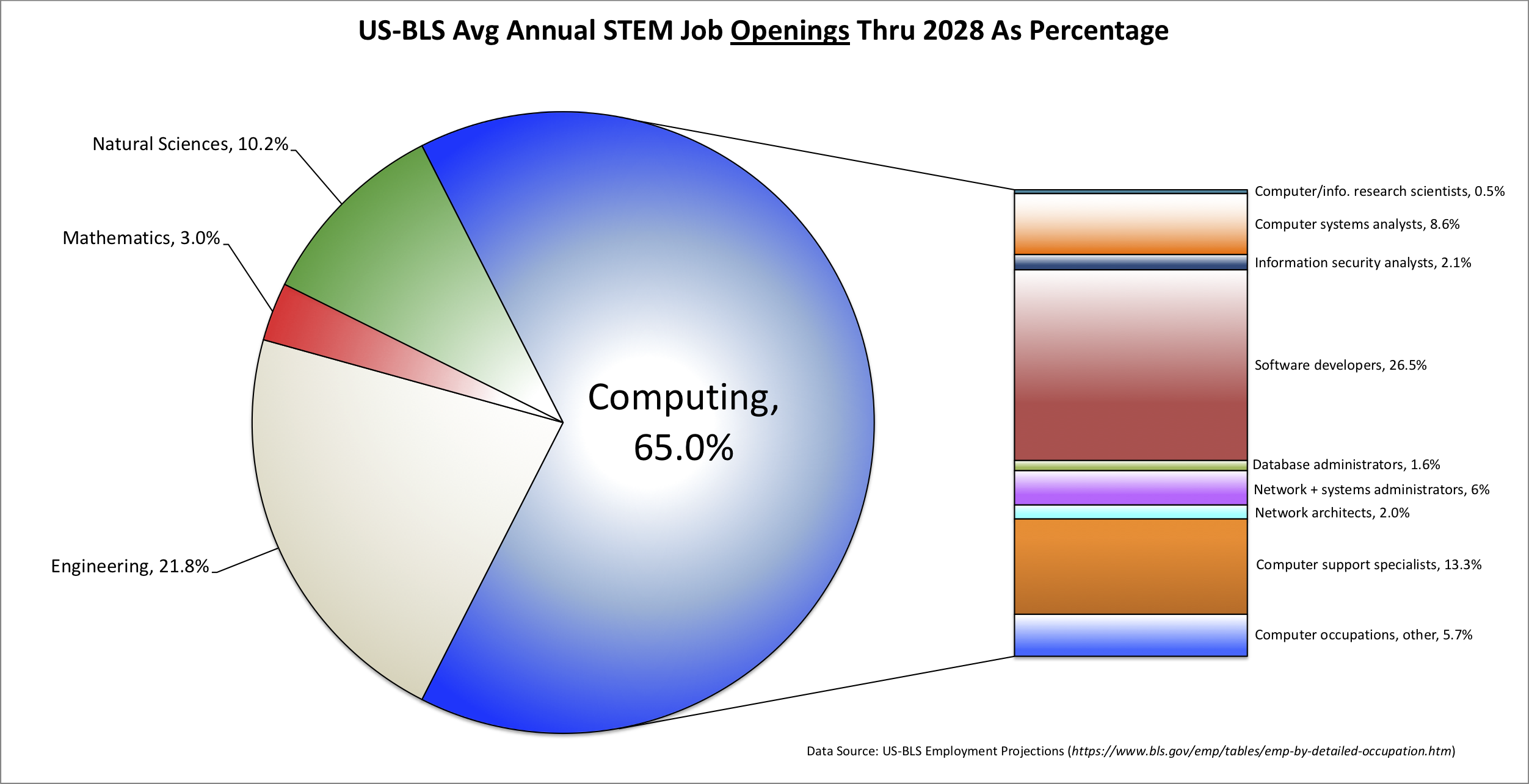 The U.S. Bureau of Labor predicts that between now and 2028,               63% of all STEM jobs will be computing jobs