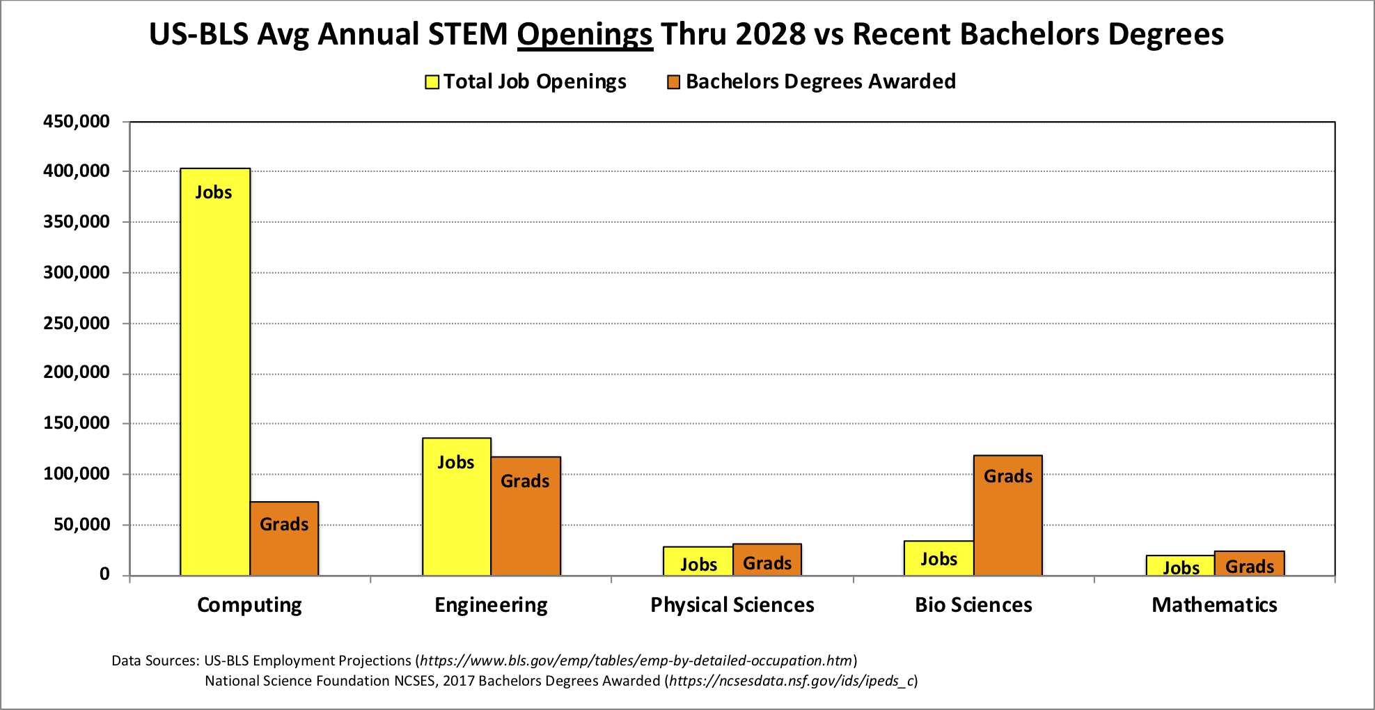 The U.S. Bureau of Labor predicts that between now and 2028,        computing and engineering are the only two STEM areas with more jobs than grads.